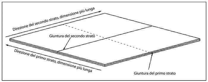 parete isolante stratificazione cartongesso
