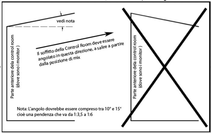 pendenza-corretta-soffitto-control-room