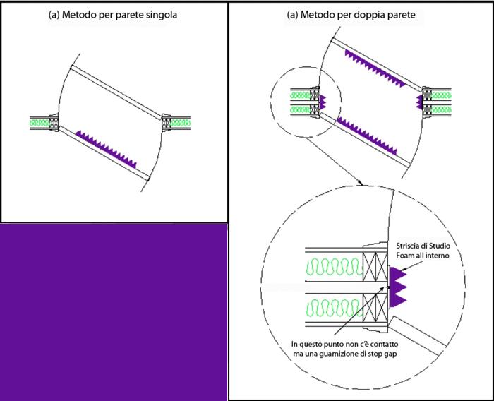 Porte isolanti acustiche